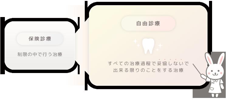 白根歯科が考える保険診療と自由診療の違い