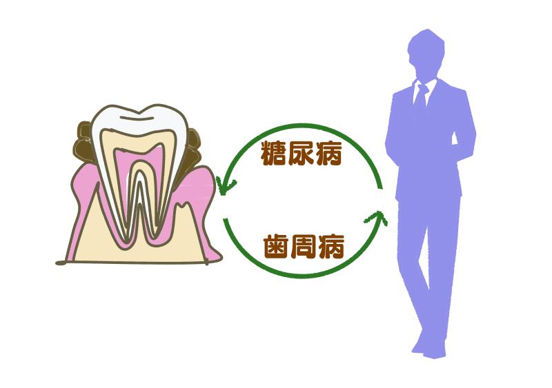 糖尿病+歯周病.png